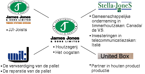 group companies structure