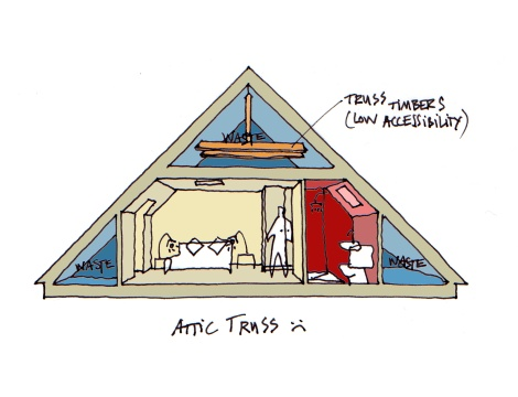 Current Attic Truss System