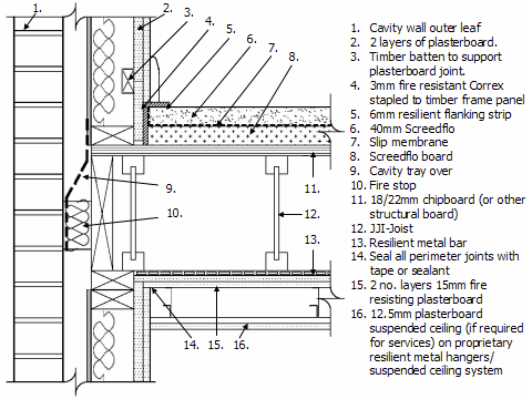 Timber Frame Construction Details Uk Frame Design