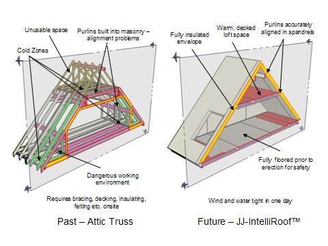 JJ-IntelliRoof – Attic Roof System